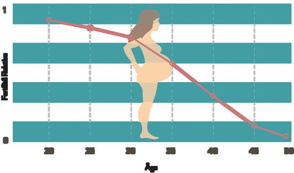 ارتباط انخفاض الخصوبة عند البنات بعامل السن
